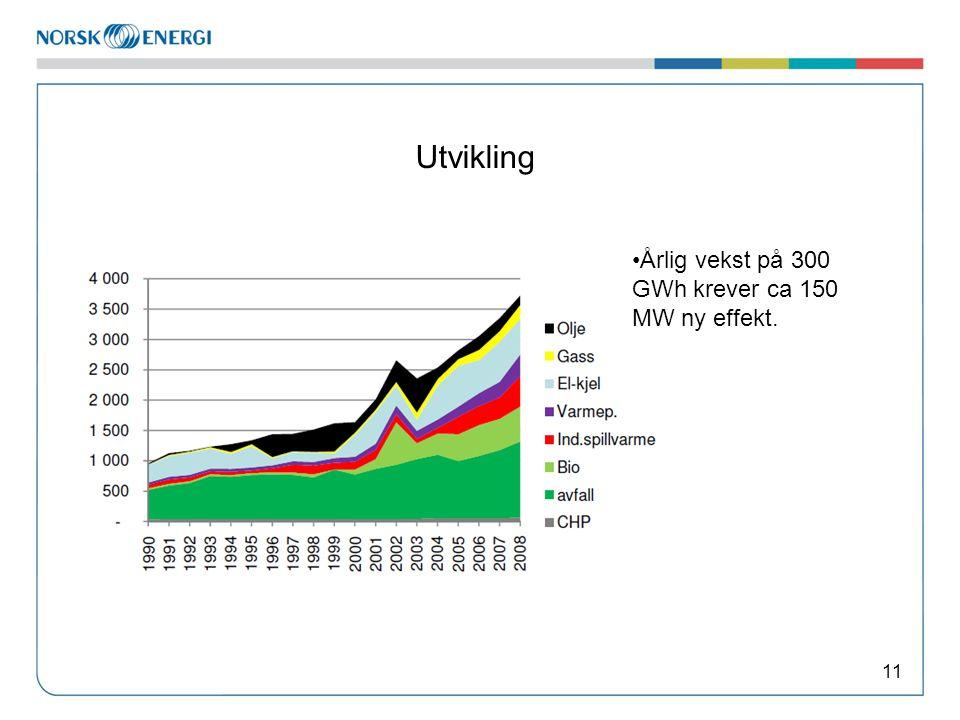 Utvikling 11 Årlig vekst på 300 GWh krever ca 150 MW ny effekt.