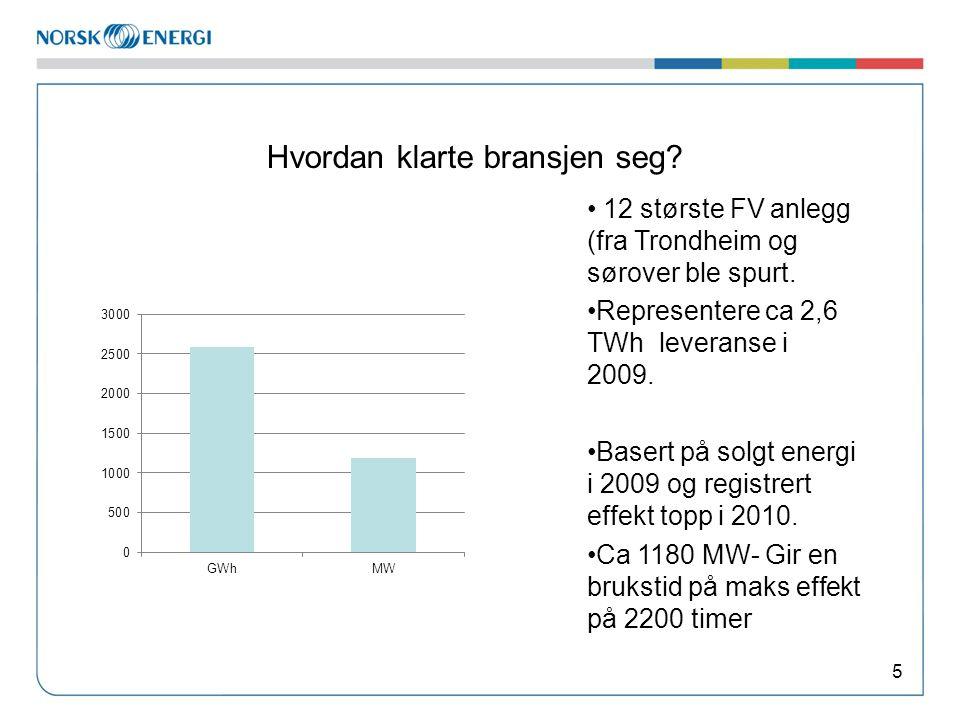 Hvordan klarte bransjen seg? 5 12 største FV anlegg (fra Trondheim og sørover ble spurt. Representere ca 2,6 TWh leveranse i 2009. Basert på solgt ene