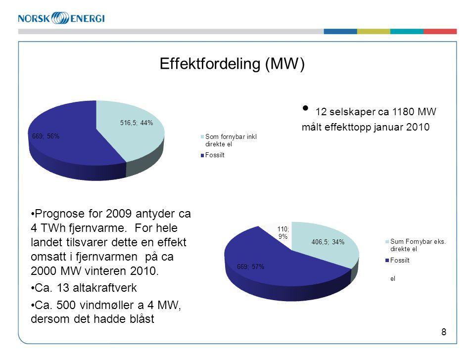 Effektfordeling (MW) 8 Prognose for 2009 antyder ca 4 TWh fjernvarme. For hele landet tilsvarer dette en effekt omsatt i fjernvarmen på ca 2000 MW vin