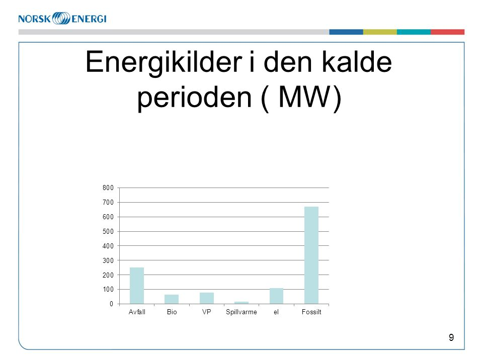 Energikilder i den kalde perioden ( MW) 9