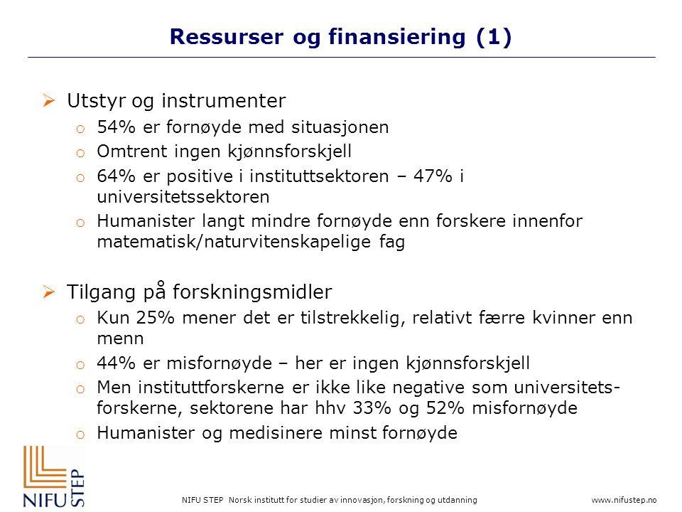 NIFU STEP Norsk institutt for studier av innovasjon, forskning og utdanning www.nifustep.no Ressurser og finansiering (1)  Utstyr og instrumenter o 54% er fornøyde med situasjonen o Omtrent ingen kjønnsforskjell o 64% er positive i instituttsektoren – 47% i universitetssektoren o Humanister langt mindre fornøyde enn forskere innenfor matematisk/naturvitenskapelige fag  Tilgang på forskningsmidler o Kun 25% mener det er tilstrekkelig, relativt færre kvinner enn menn o 44% er misfornøyde – her er ingen kjønnsforskjell o Men instituttforskerne er ikke like negative som universitets- forskerne, sektorene har hhv 33% og 52% misfornøyde o Humanister og medisinere minst fornøyde