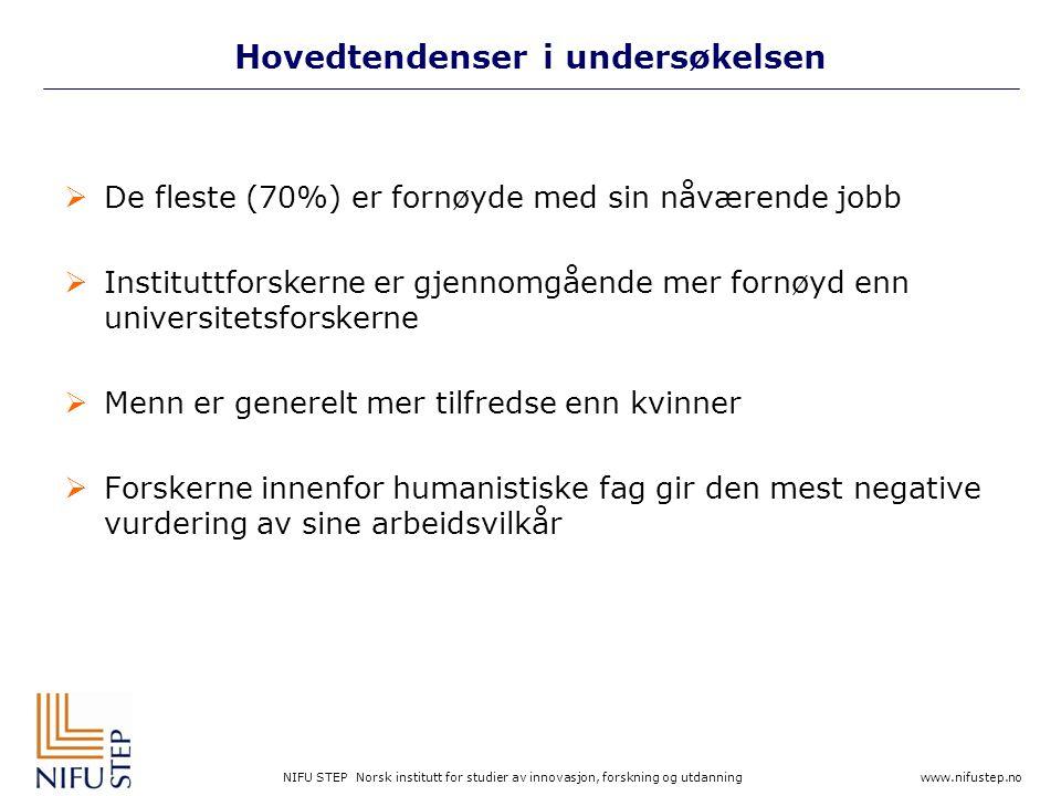NIFU STEP Norsk institutt for studier av innovasjon, forskning og utdanning www.nifustep.no Hovedtendenser i undersøkelsen  De fleste (70%) er fornøyde med sin nåværende jobb  Instituttforskerne er gjennomgående mer fornøyd enn universitetsforskerne  Menn er generelt mer tilfredse enn kvinner  Forskerne innenfor humanistiske fag gir den mest negative vurdering av sine arbeidsvilkår