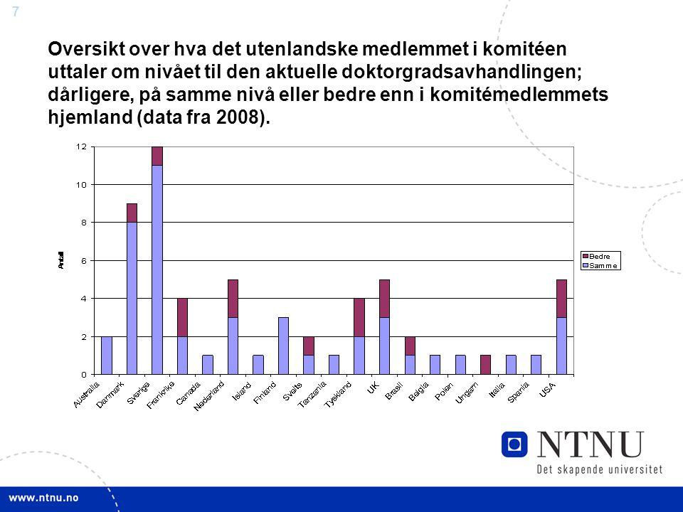 7 Oversikt over hva det utenlandske medlemmet i komitéen uttaler om nivået til den aktuelle doktorgradsavhandlingen; dårligere, på samme nivå eller bedre enn i komitémedlemmets hjemland (data fra 2008).