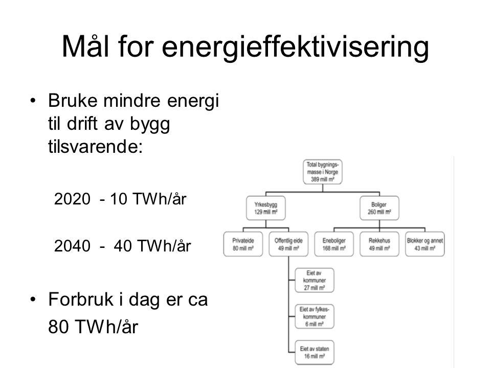 Mål for energieffektivisering Bruke mindre energi til drift av bygg tilsvarende: 2020 - 10 TWh/år 2040 - 40 TWh/år Forbruk i dag er ca 80 TWh/år