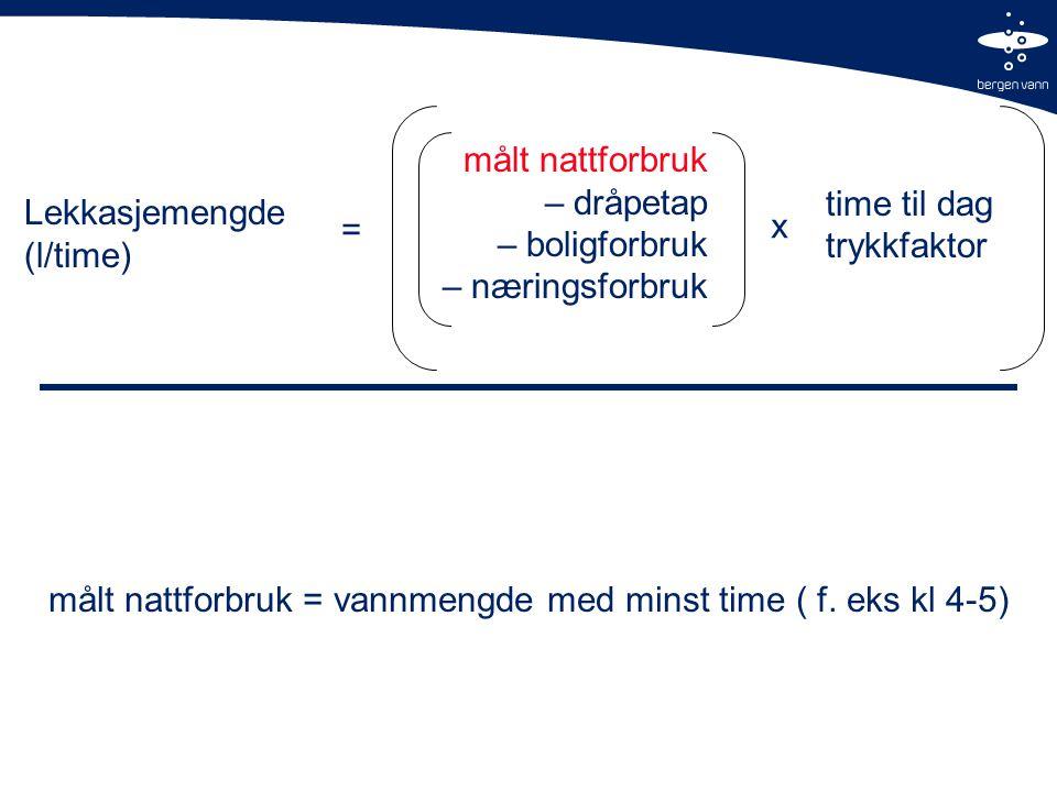 Lekkasjemengde (l/time) målt nattforbruk – dråpetap – boligforbruk – næringsforbruk = x time til dag trykkfaktor målt nattforbruk = vannmengde med minst time ( f.
