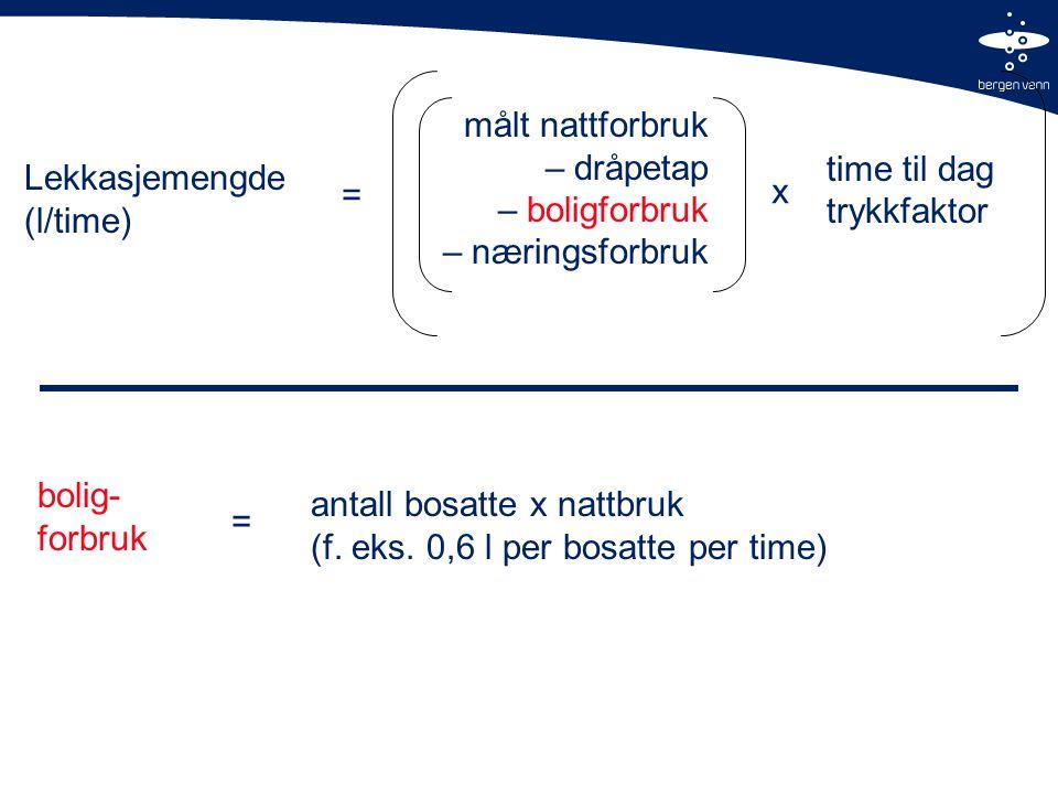 Lekkasjemengde (l/time) målt nattforbruk – dråpetap – boligforbruk – næringsforbruk = x time til dag trykkfaktor bolig- forbruk = antall bosatte x nattbruk (f.