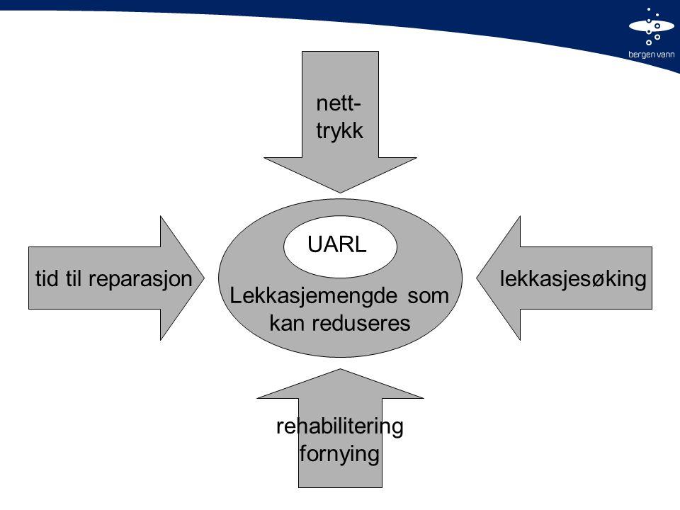 UARL Lekkasjemengde som kan reduseres lekkasjesøkingtid til reparasjon rehabilitering fornying nett- trykk