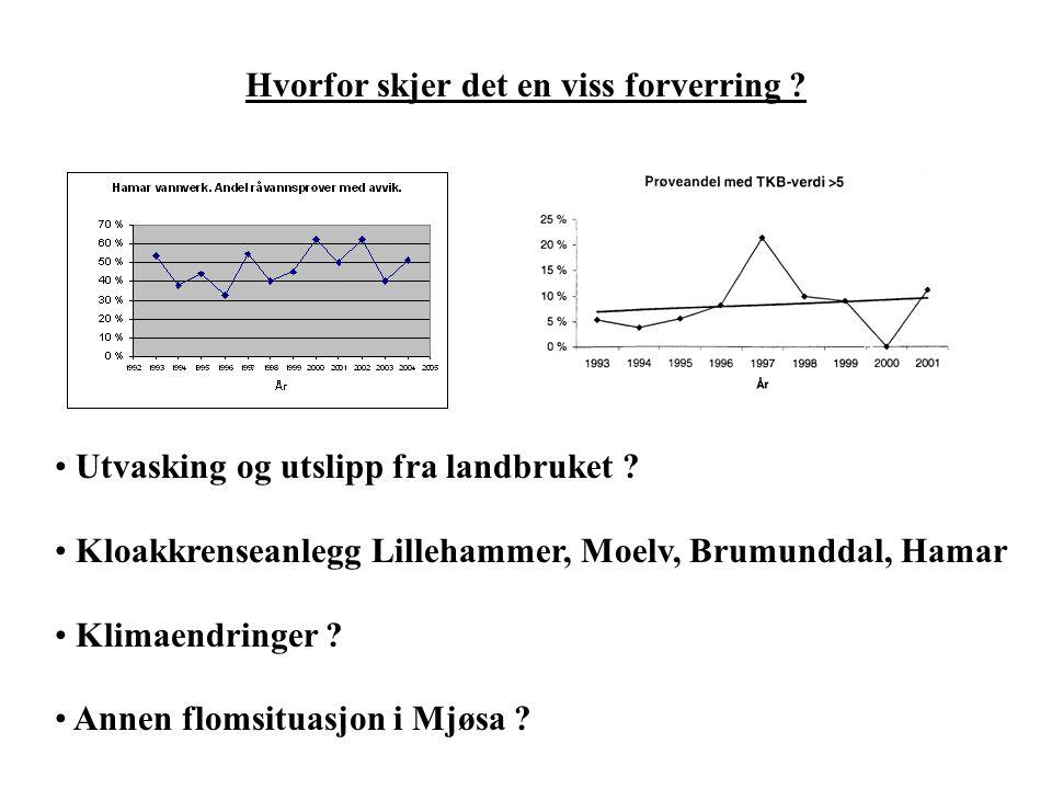 Hvorfor skjer det en viss forverring ? Utvasking og utslipp fra landbruket ? Kloakkrenseanlegg Lillehammer, Moelv, Brumunddal, Hamar Klimaendringer ?