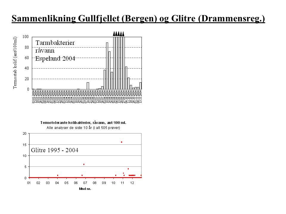 Likheter Glitre 1995 - 2004 Ingen bosetting i nedbørfeltene Fargetall < 15 mg Pt/l Normalt lavt innhold av bakterier Beiting i begge nedbørfelt