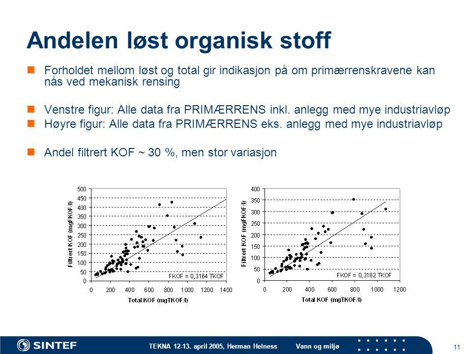 TEKNA 12-13. april 2005, Herman HelnessVann og miljø 11 Andelen løst organisk stoff Forholdet mellom løst og total gir indikasjon på om primærrenskrav
