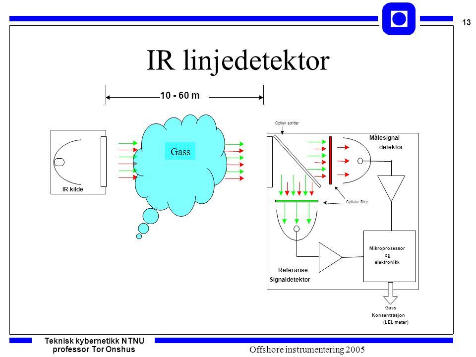 Teknisk kybernetikk NTNU professor Tor Onshus 13 Offshore instrumentering 2005 IR linjedetektor