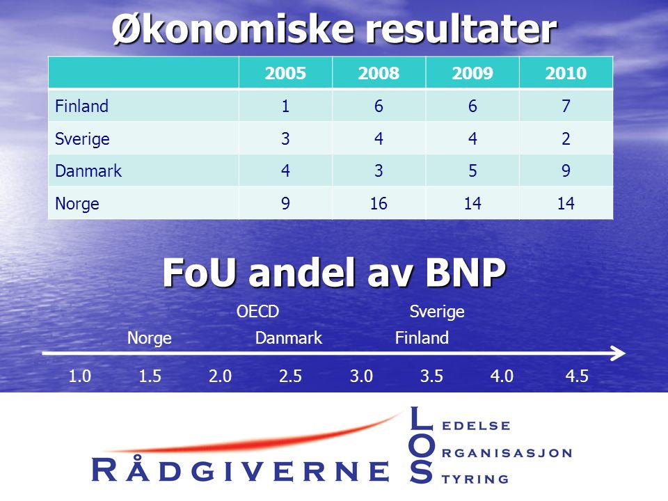 Økonomiske resultater 2005200820092010 Finland1667 Sverige3442 Danmark4359 Norge91614 FoU andel av BNP 1.0 1.5 2.0 2.5 3.0 3.5 4.0 4.5 OECD Sverige Norge Danmark Finland