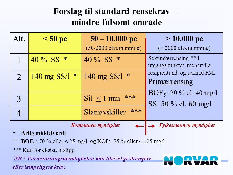 Forslag til standard rensekrav - normalt og følsomt område 1) 2000 pe til ferskvann og elvemunning, 10.000 pe til sjø * Årlig middelverdi ** Gjelder nye anlegg og eksist.