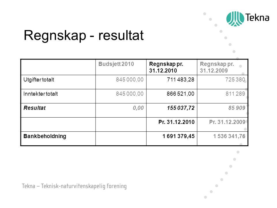 Regnskap - resultat Budsjett 2010Regnskap pr. 31.12.2010 Regnskap pr.