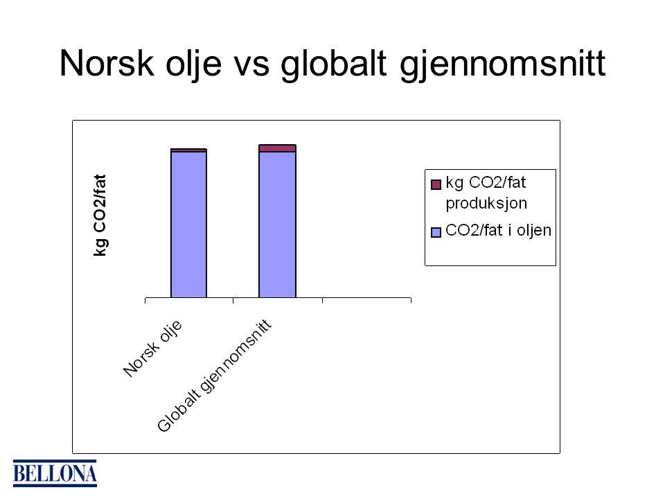 Norsk olje vs globalt gjennomsnitt