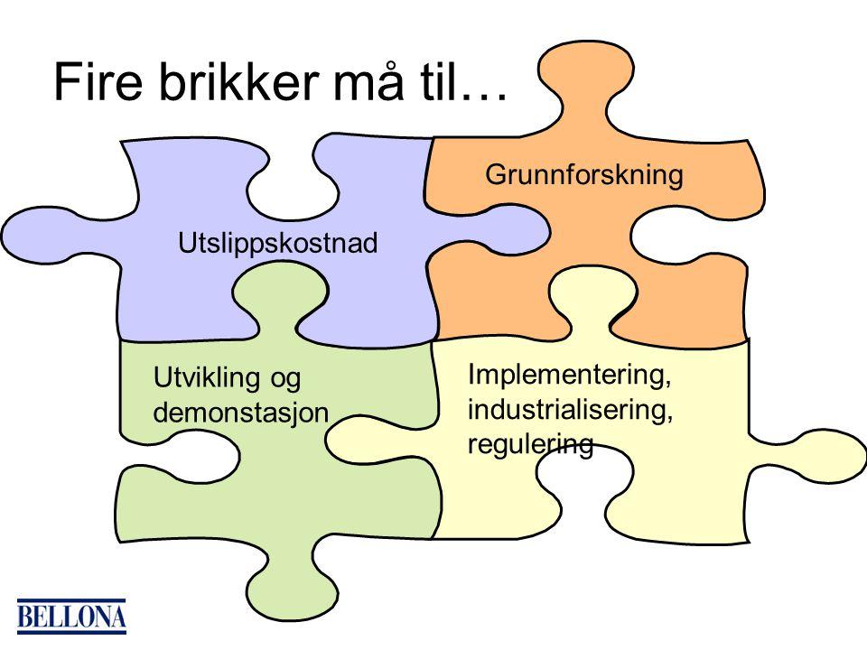 Fire brikker må til… Implementering, industrialisering, regulering Utvikling og demonstasjon Utslippskostnad Grunnforskning