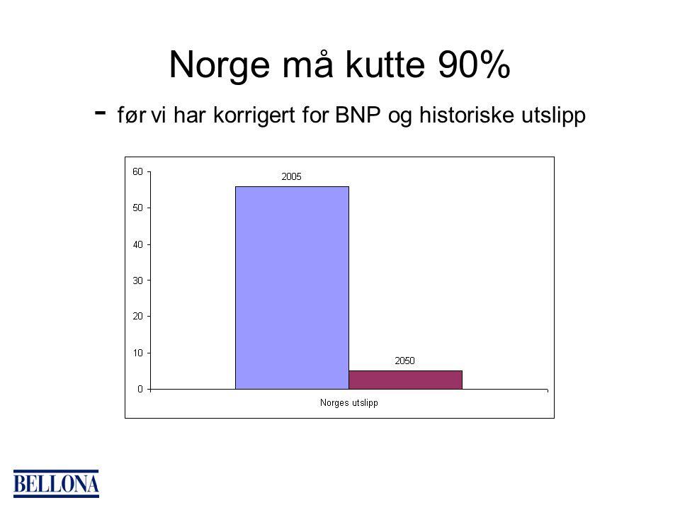 Norge må kutte 90% - før vi har korrigert for BNP og historiske utslipp