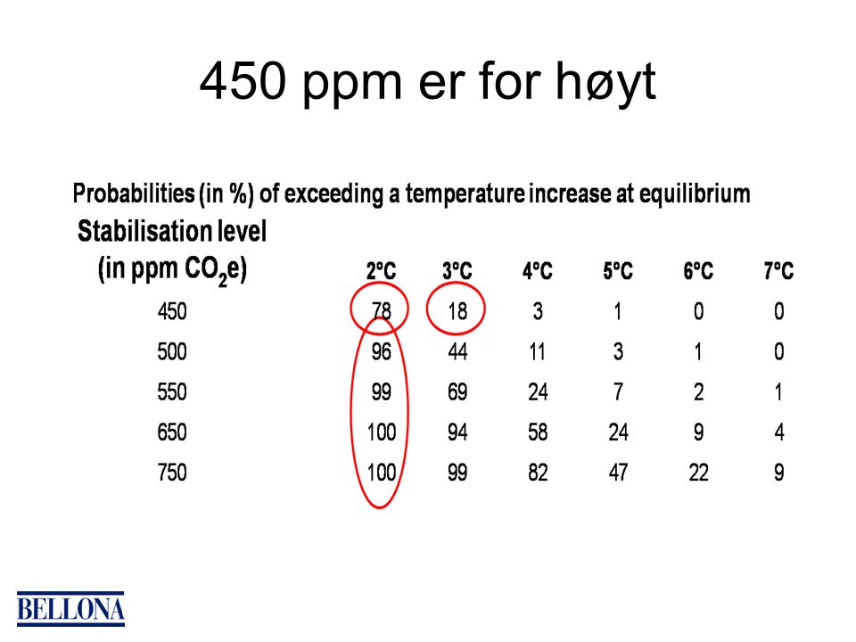 450 ppm er for høyt