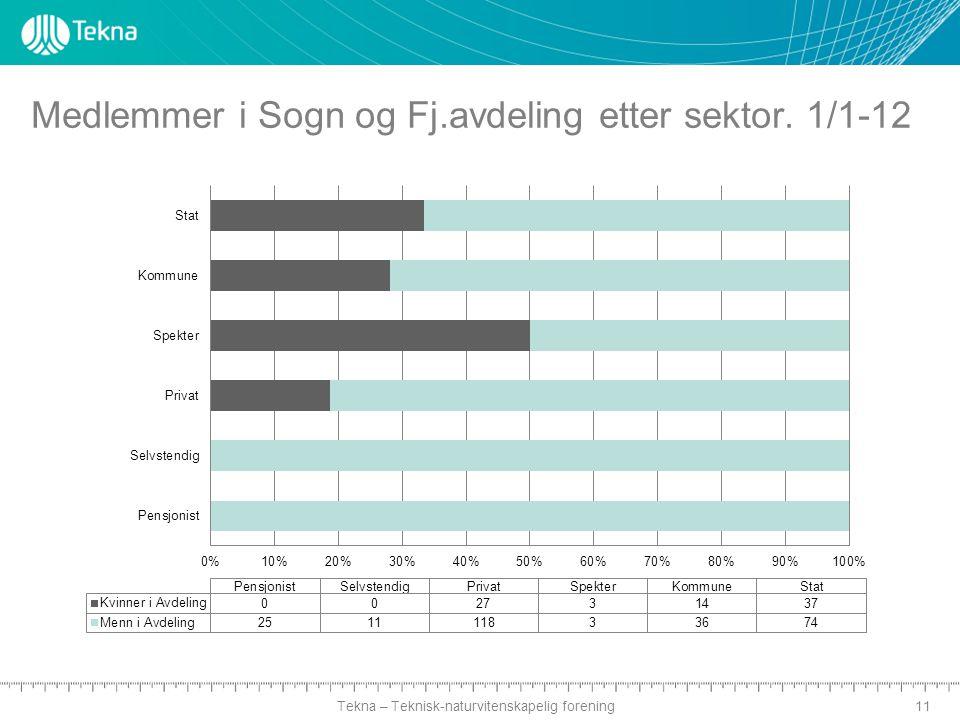 Tekna – Teknisk-naturvitenskapelig forening Medlemmer i Sogn og Fj.avdeling etter sektor. 1/1-12 11