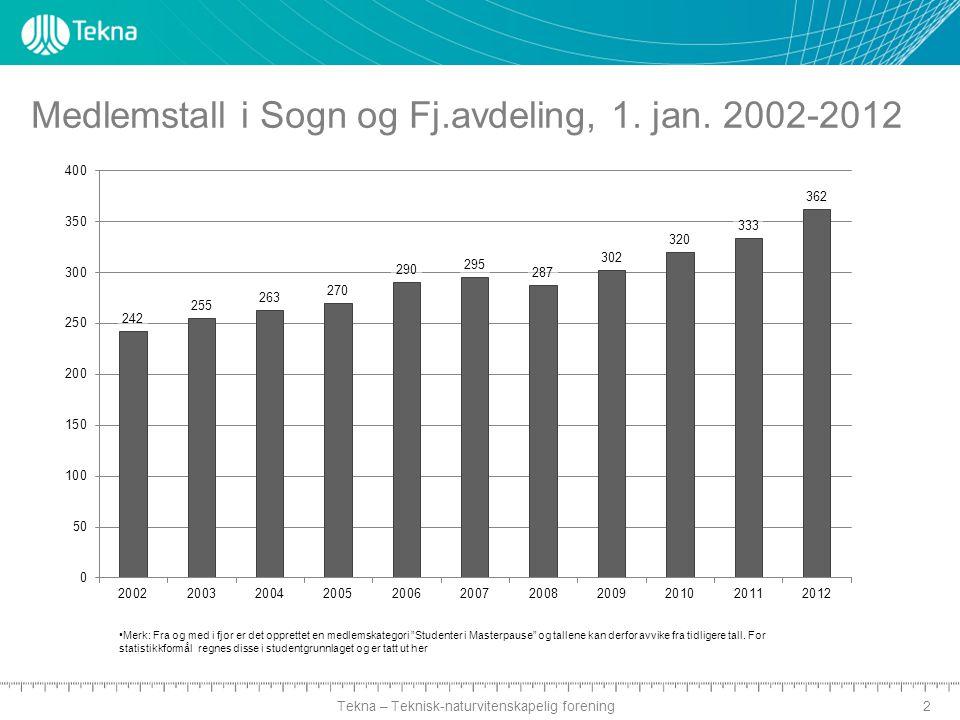 Tekna – Teknisk-naturvitenskapelig forening Medlemstall i Sogn og Fj.avdeling, 1.