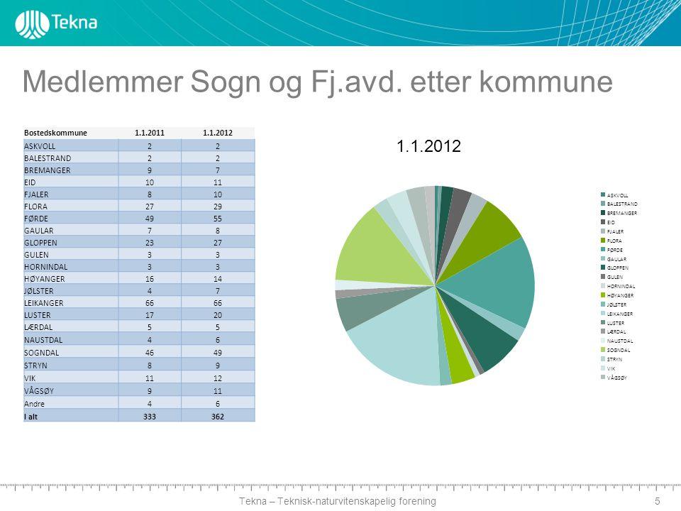 Tekna – Teknisk-naturvitenskapelig forening Medlemmer Sogn og Fj.avd.