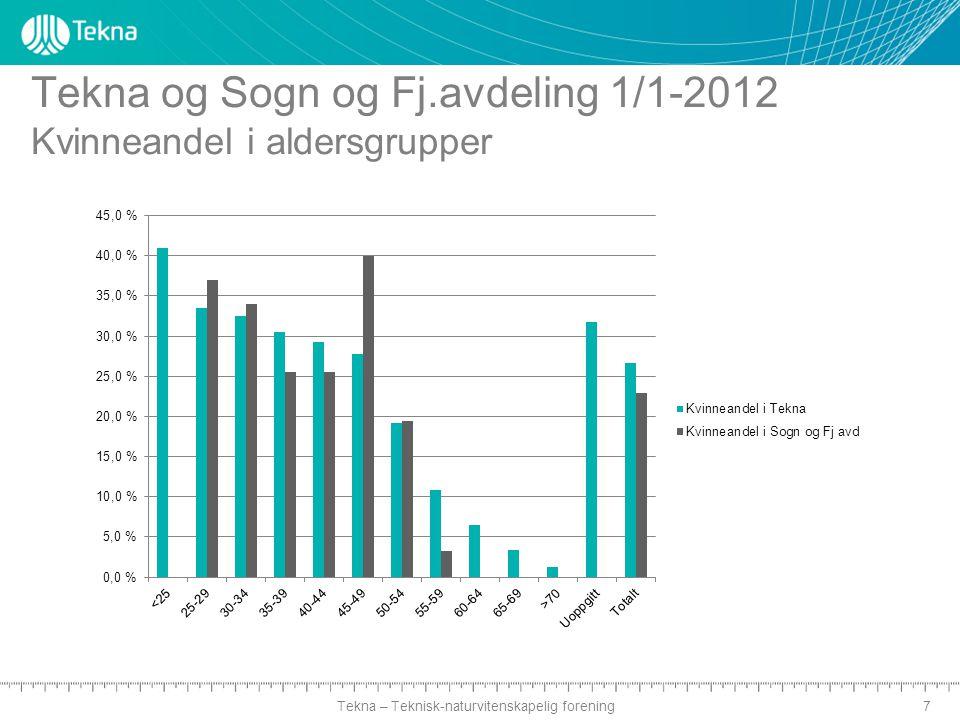 Tekna – Teknisk-naturvitenskapelig forening Tekna og Sogn og Fj.avdeling 1/1-2012 Kvinneandel i aldersgrupper 7