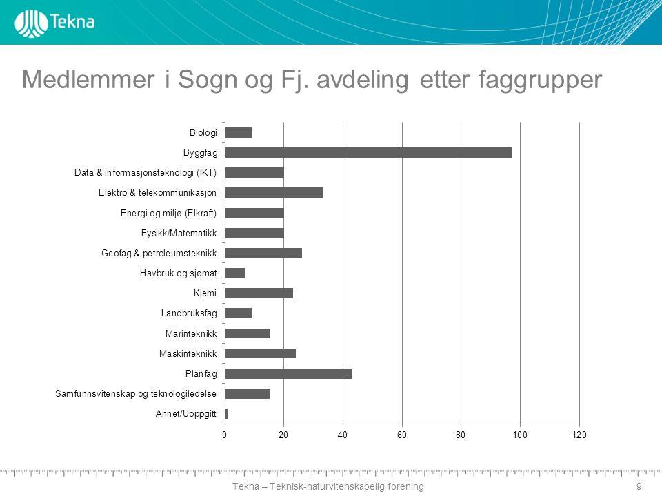 Tekna – Teknisk-naturvitenskapelig forening Medlemmer i Sogn og Fj. avdeling etter faggrupper 9