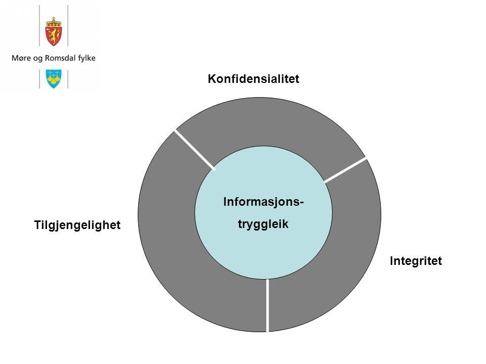 Informasjons- tryggleik Konfidensialitet Integritet Tilgjengelighet