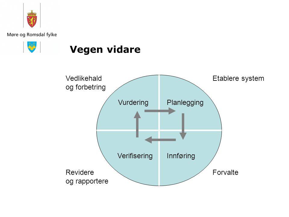 Vegen vidare Planlegging Innføring Vurdering Verifisering Etablere system ForvalteRevidere og rapportere Vedlikehald og forbetring