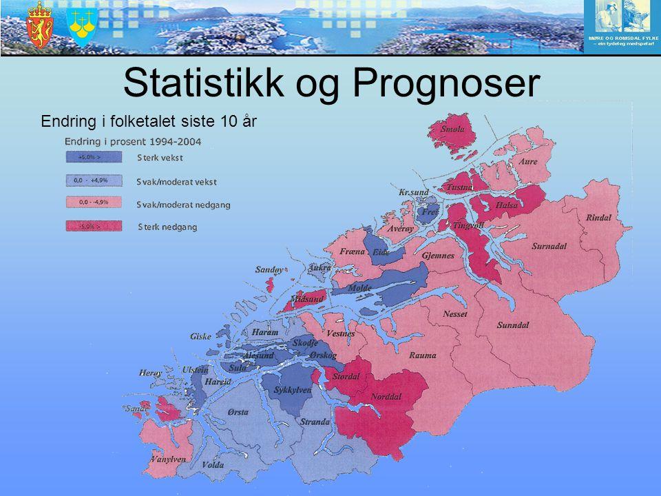 Statistikk og Prognoser Endring i folketalet siste 10 år