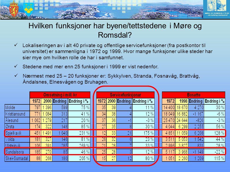 Hvilken funksjoner har byene/tettstedene i Møre og Romsdal? Lokaliseringen av i alt 40 private og offentlige servicefunksjoner (fra postkontor til uni