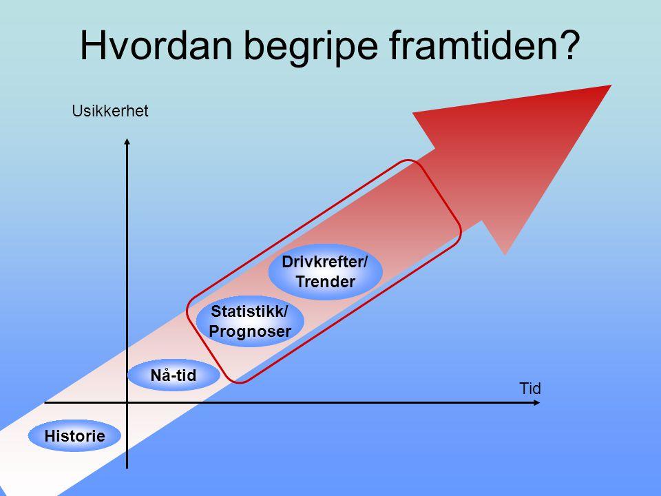 Hvordan begripe framtiden? Usikkerhet Historie Drivkrefter/ Trender Statistikk/ Prognoser Nå-tid Tid