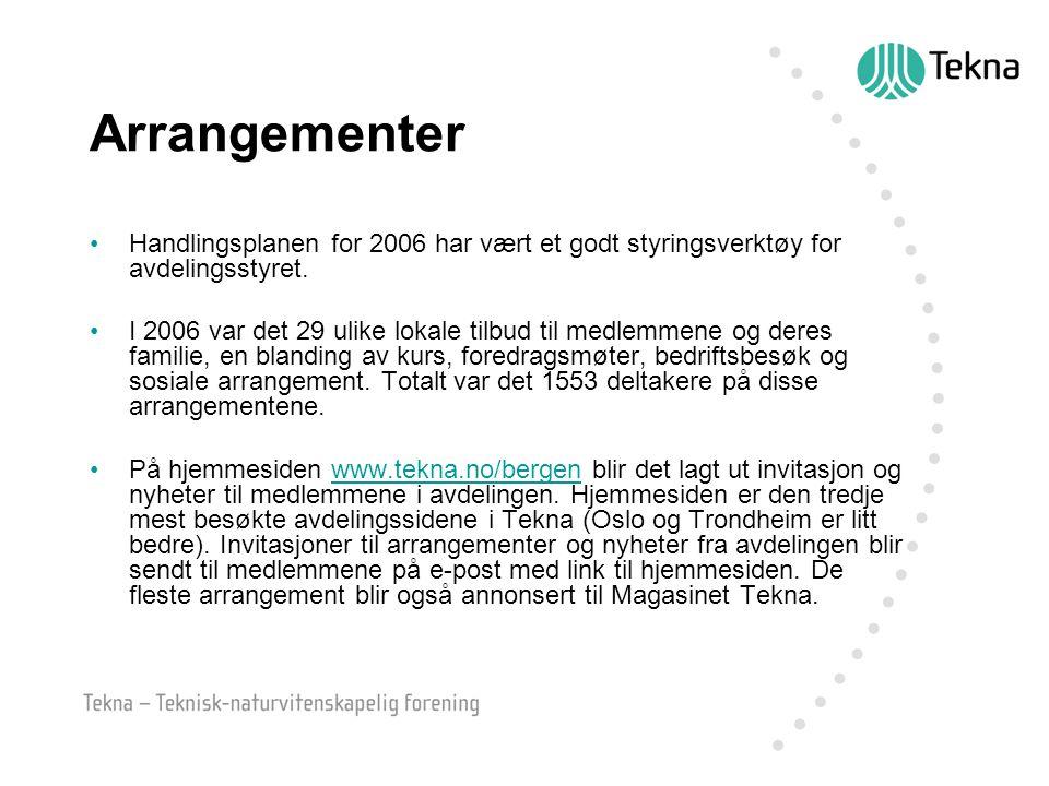 Arrangementer Handlingsplanen for 2006 har vært et godt styringsverktøy for avdelingsstyret. I 2006 var det 29 ulike lokale tilbud til medlemmene og d