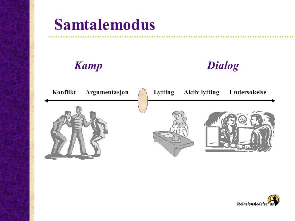 Dialogtrening Diskusjon KampBalanse - likeverd Dialog MODUS: Forsvar Argumentasjon Lytting Aktiv lytting Undersøkelse