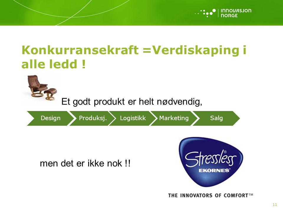 Konkurransekraft =Verdiskaping i alle ledd ! 11 Et godt produkt er helt nødvendig, men det er ikke nok !!