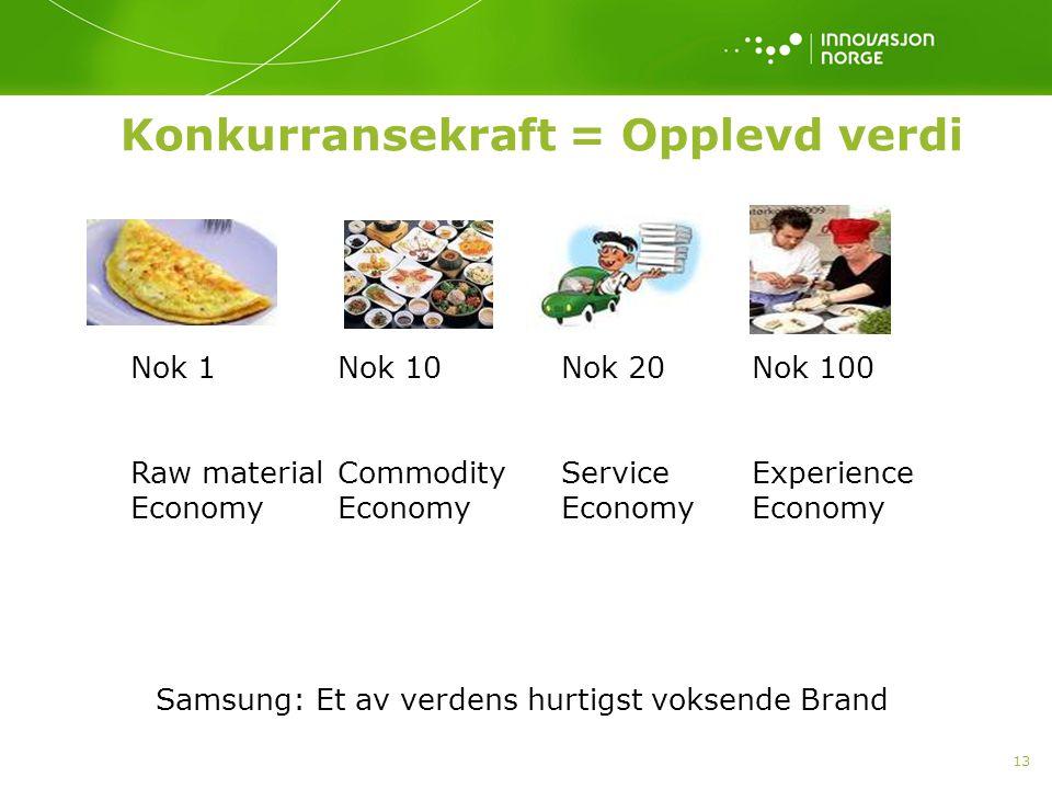 13 Konkurransekraft = Opplevd verdi Nok 1 Raw material Economy Nok 10 Commodity Economy Nok 20 Service Economy Samsung: Et av verdens hurtigst voksend