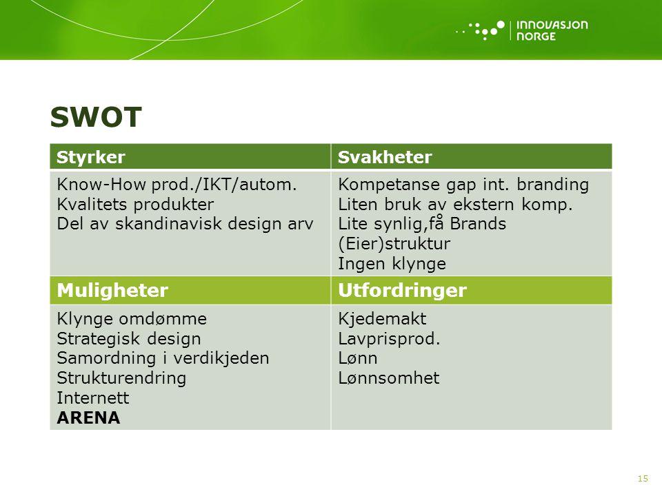 SWOT StyrkerSvakheter Know-How prod./IKT/autom. Kvalitets produkter Del av skandinavisk design arv Kompetanse gap int. branding Liten bruk av ekstern