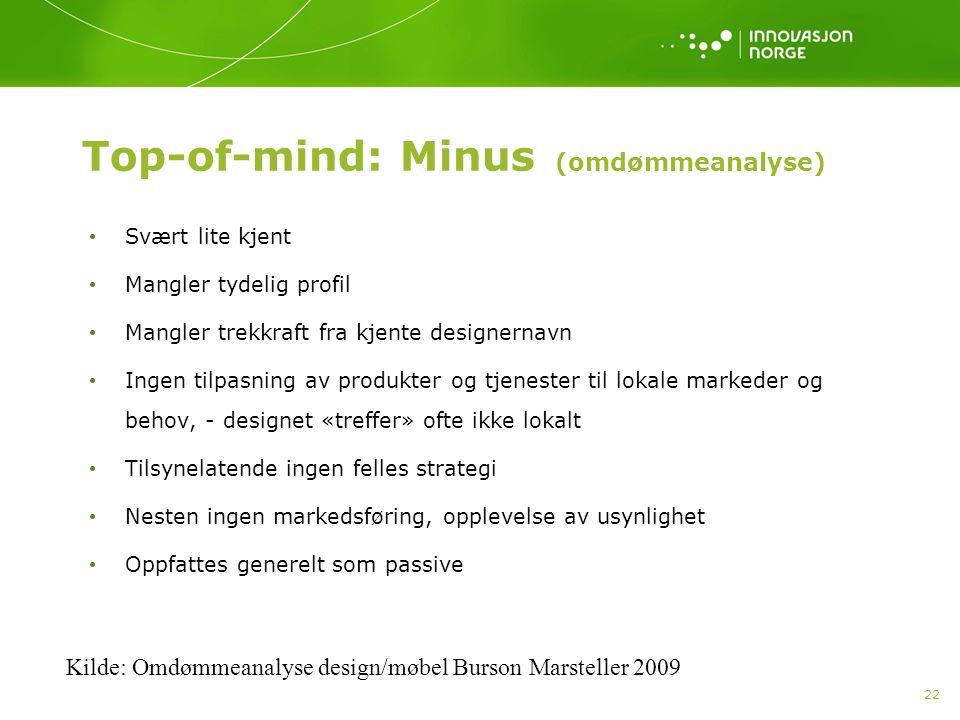 22 Top-of-mind: Minus (omdømmeanalyse) Svært lite kjent Mangler tydelig profil Mangler trekkraft fra kjente designernavn Ingen tilpasning av produkter