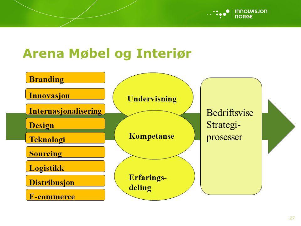 Erfarings- deling Arena Møbel og Interiør 27 Branding Innovasjon Internasjonalisering Branding Design Teknologi Sourcing Logistikk Distribusjon E-comm
