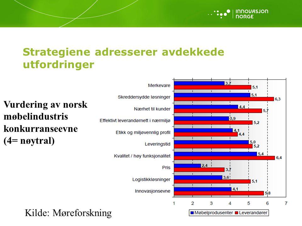 Strategiene adresserer avdekkede utfordringer Vurdering av norsk møbelindustris konkurranseevne (4= nøytral) Kilde: Møreforskning