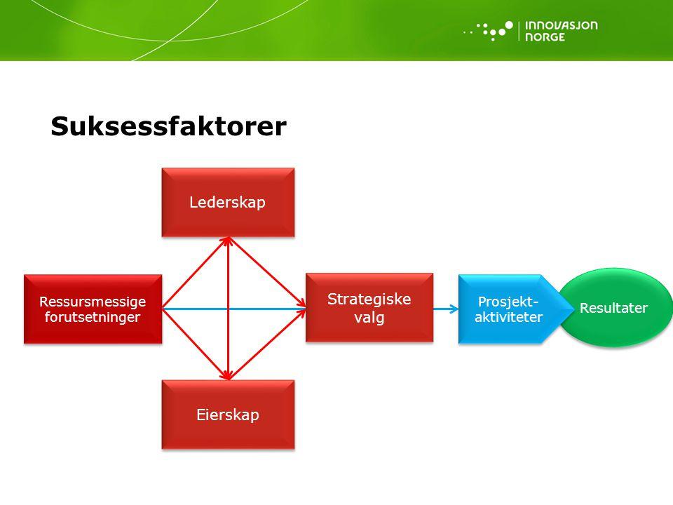 Resultater Suksessfaktorer Ressursmessige forutsetninger Prosjekt- aktiviteter Eierskap Lederskap Strategiske valg Strategiske valg