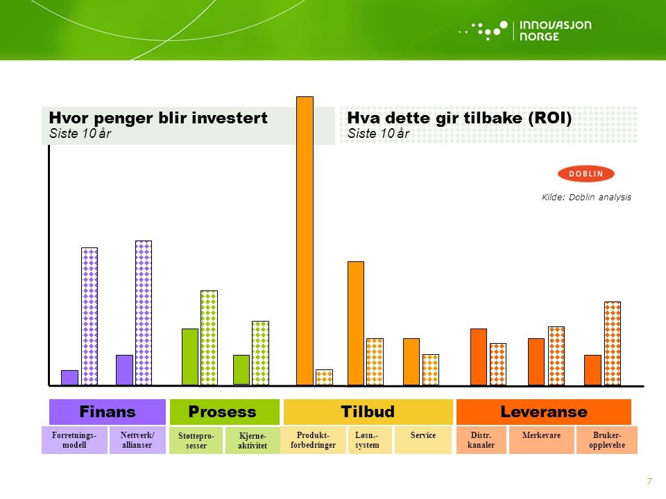 Hvor penger blir investert Siste 10 år Kilde: Doblin analysis Kjerne- aktivitet Prosess. Støttepro- sesser Forretnings- modell Finans Nettverk/ allian