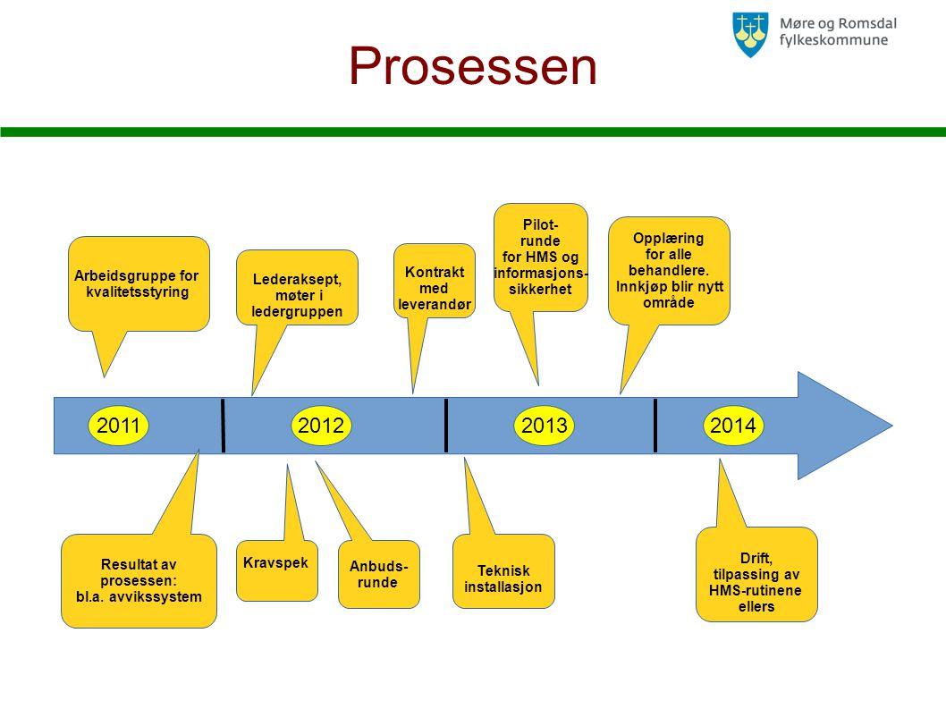 Prosessen Arbeidsgruppe for kvalitetsstyring 2014201320112012 Lederaksept, møter i ledergruppen Resultat av prosessen: bl.a.