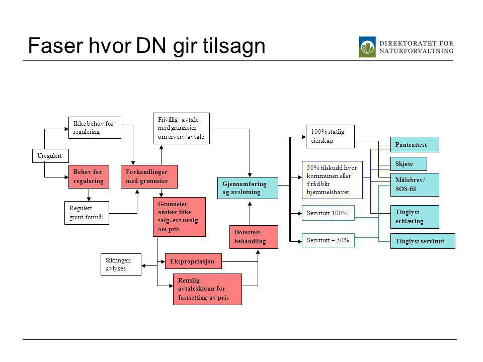 Faser hvor DN gir tilsagn Uregulert Regulert grønt formål Ikke behov for regulering Forhandlinger med grunneier Frivillig avtale med grunneier om erve