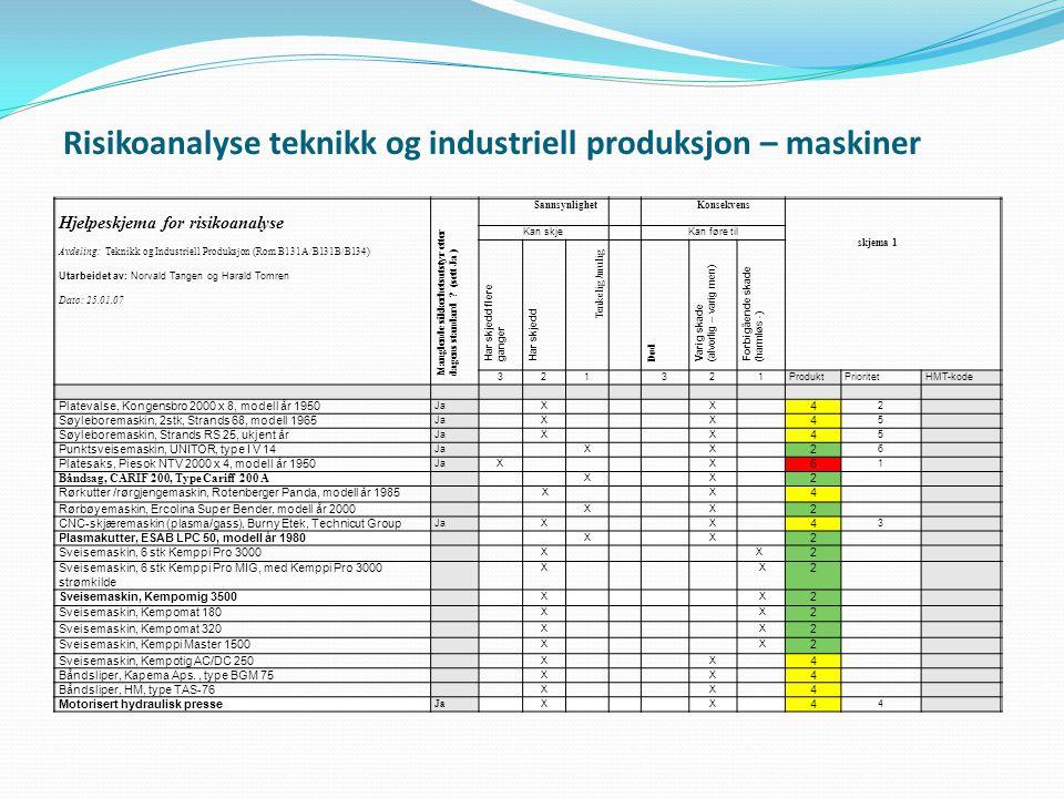 Risikoanalyse teknikk og industriell produksjon – maskiner Hjelpeskjema for risikoanalyse Avdeling: Teknikk og Industriell Produksjon (Rom B131A/B131B