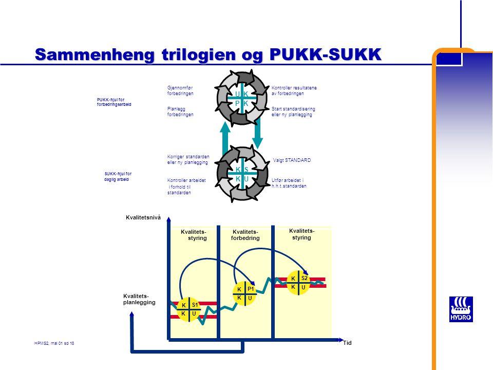 U K PK K S K U Gjennomfør forbedringen Planlegg forbedringen Korriger standarden eller ny planlegging Kontroller arbeidet i forhold til standarden Kon