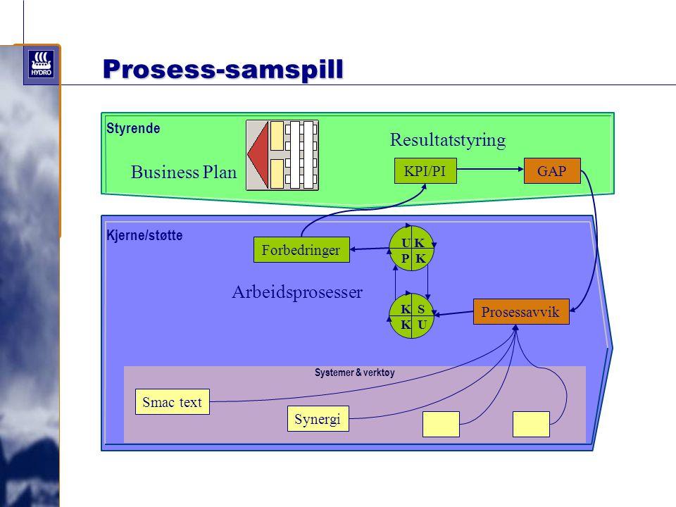 Business Plan Resultatstyring GAP Prosessavvik Forbedringer Systemer & verktøy Arbeidsprosesser Smac text Synergi Styrende Kjerne/støtte KPI/PI U K P