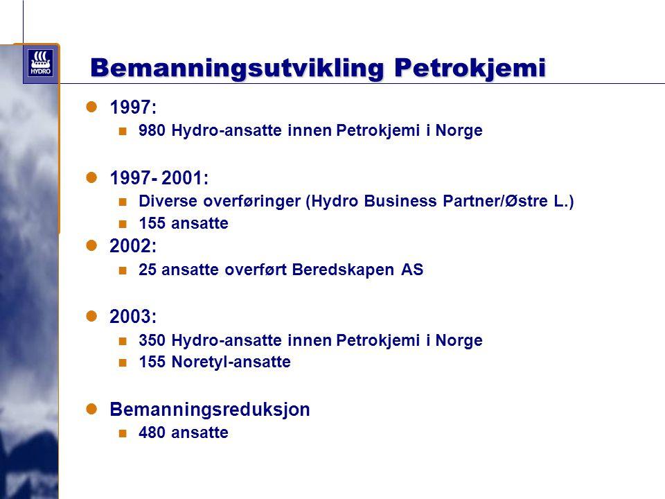 Bemanningsutvikling Petrokjemi 1997: 980 Hydro-ansatte innen Petrokjemi i Norge 1997- 2001: Diverse overføringer (Hydro Business Partner/Østre L.) 155