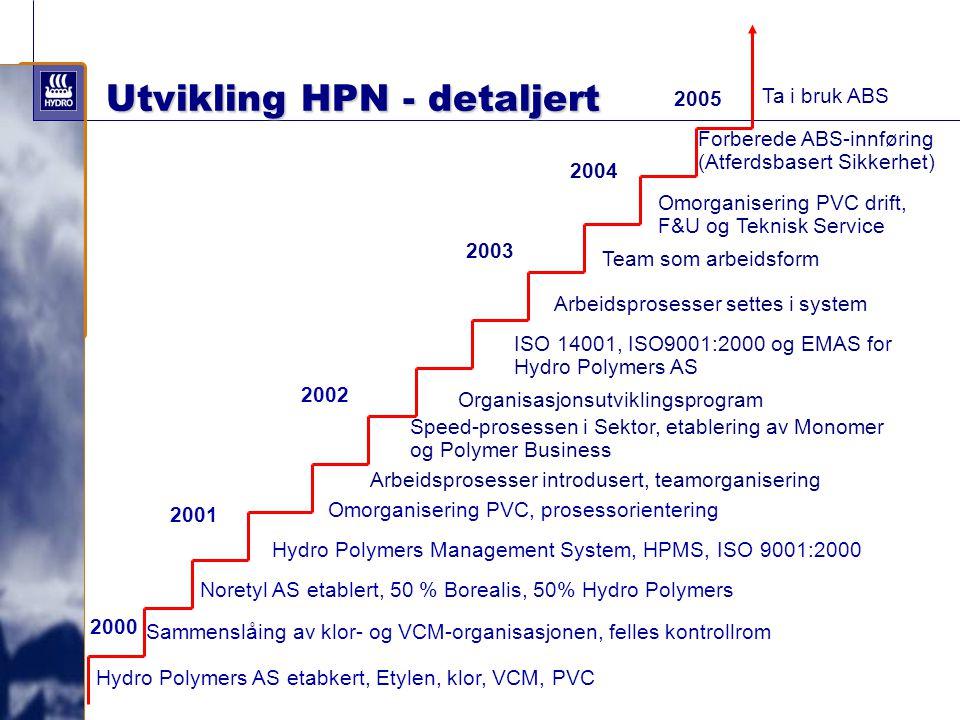 Utvikling HPN - detaljert Hydro Polymers AS etabkert, Etylen, klor, VCM, PVC Sammenslåing av klor- og VCM-organisasjonen, felles kontrollrom Omorganis
