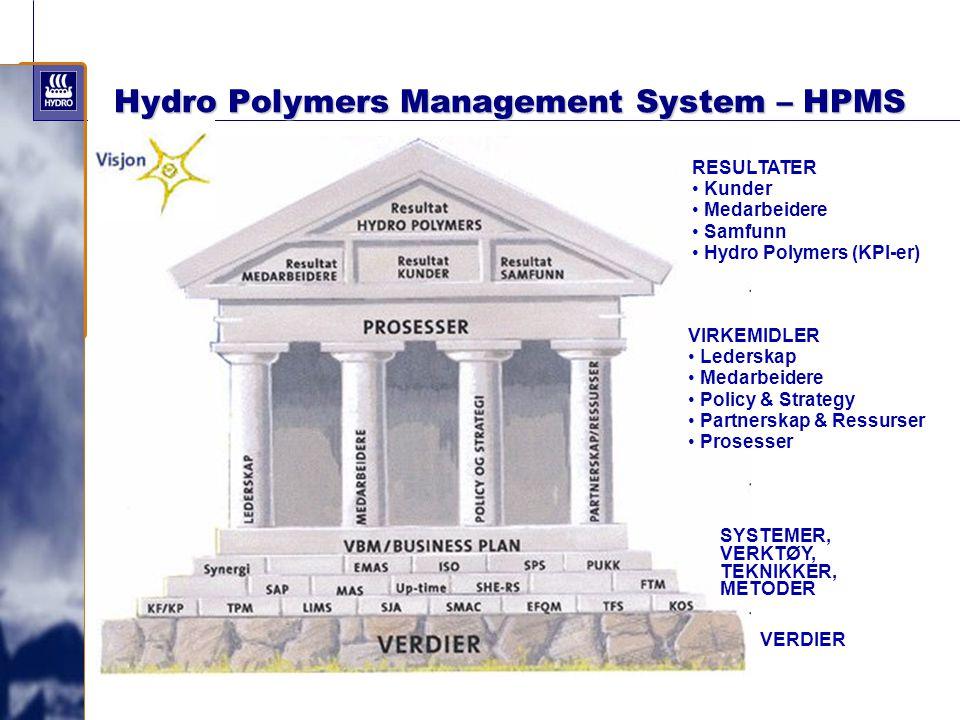 Hydro Polymers Management System – HPMS RESULTATER Kunder Medarbeidere Samfunn Hydro Polymers (KPI-er) VIRKEMIDLER Lederskap Medarbeidere Policy & Str